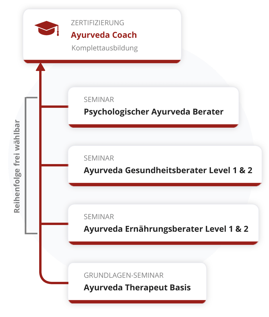 Zertifizierung zum Ayurveda Coach