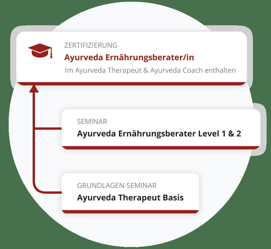 Zertifizierung zum Ayurveda Ernährungsberater