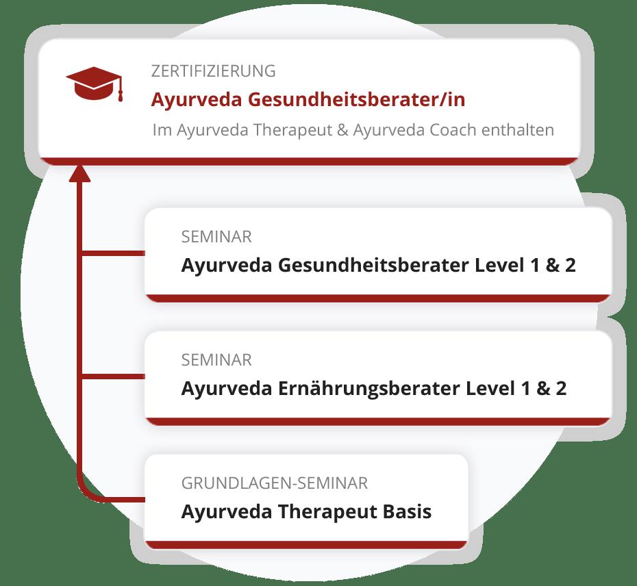 Zertifizierung zum Ayurveda Gesundheitsberater
