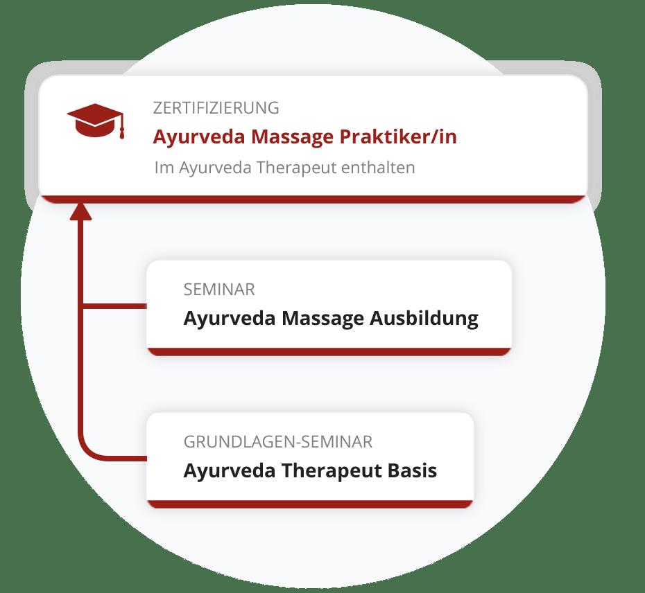 Zertifizierung zum Ayurveda Massage Praktiker