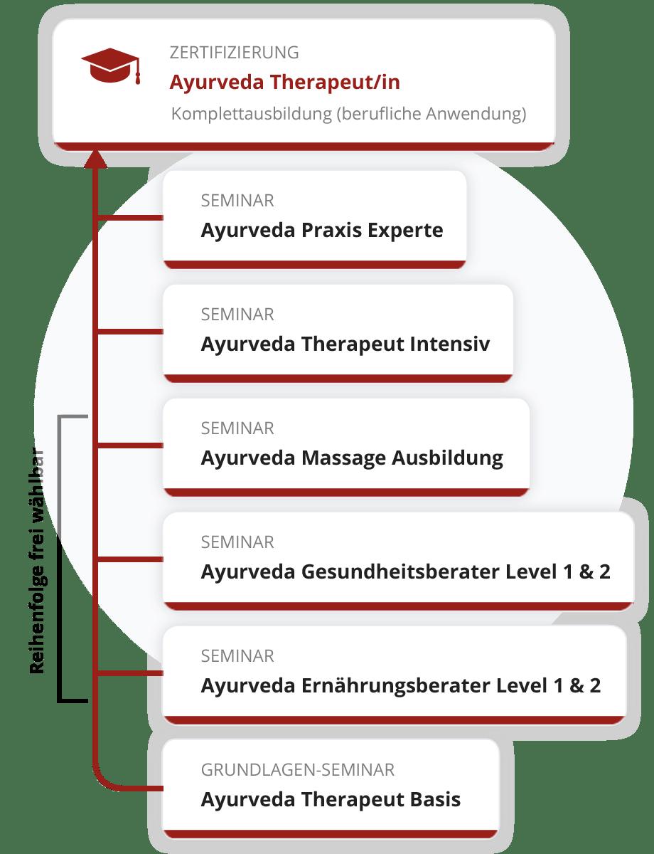 Zertifizierung zum Ayurveda Therapeut