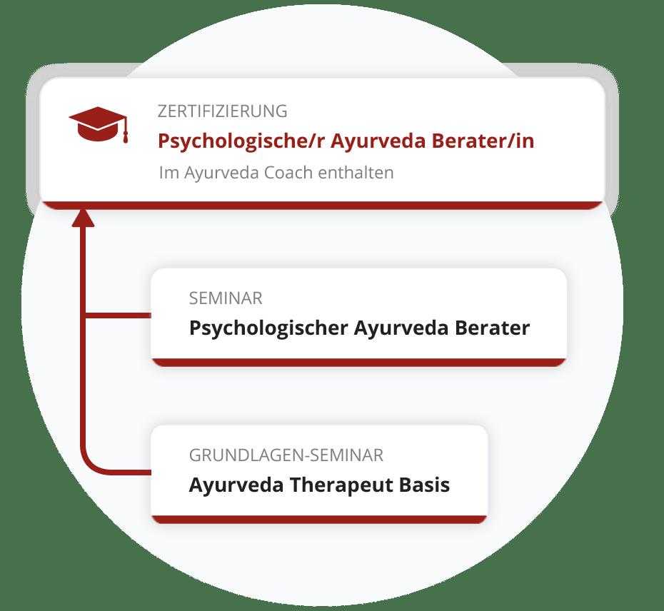 Zertifizierung zum Psychologischen Ayurveda Berater